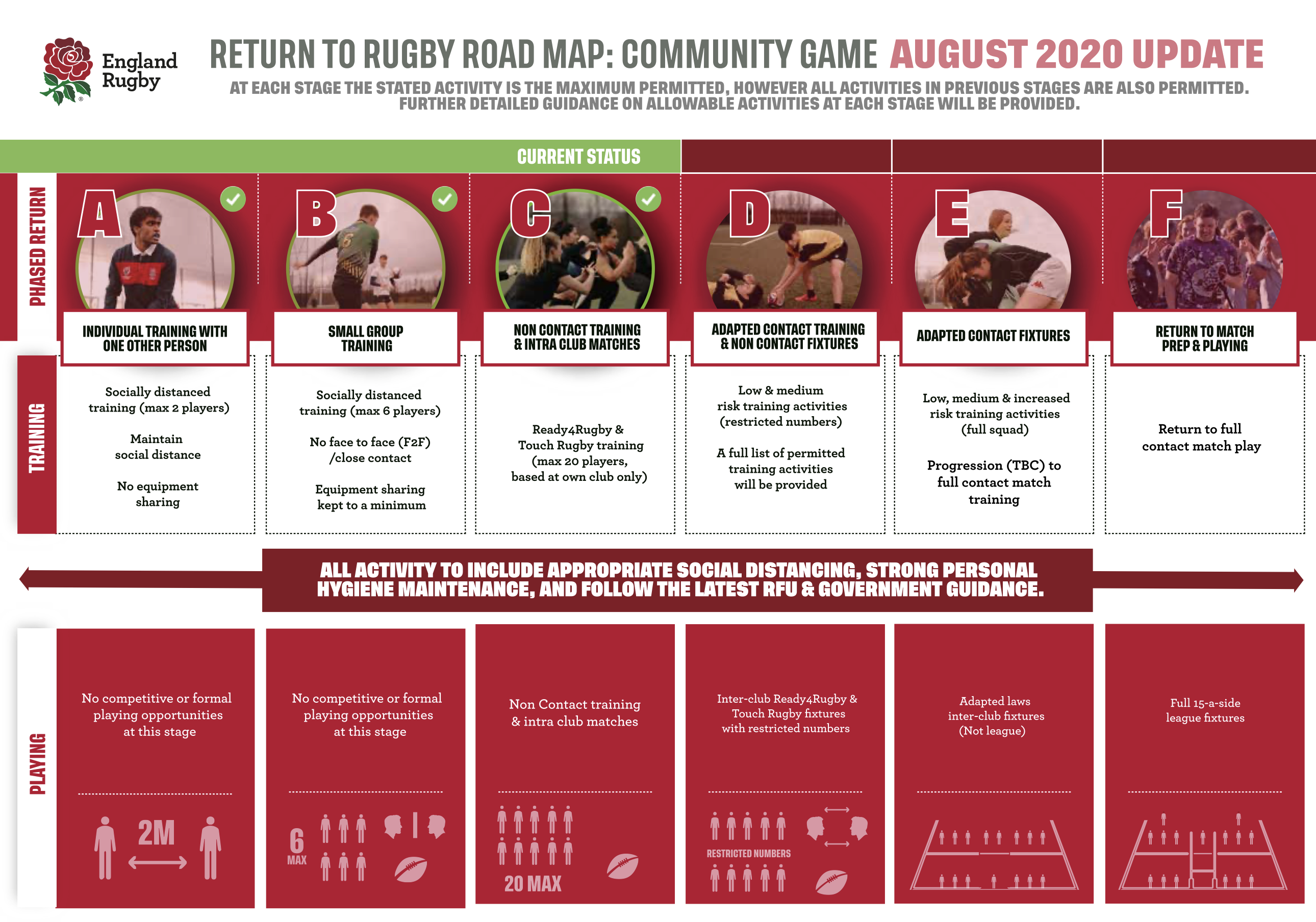 Return to Play – RFU move from Stage B to C