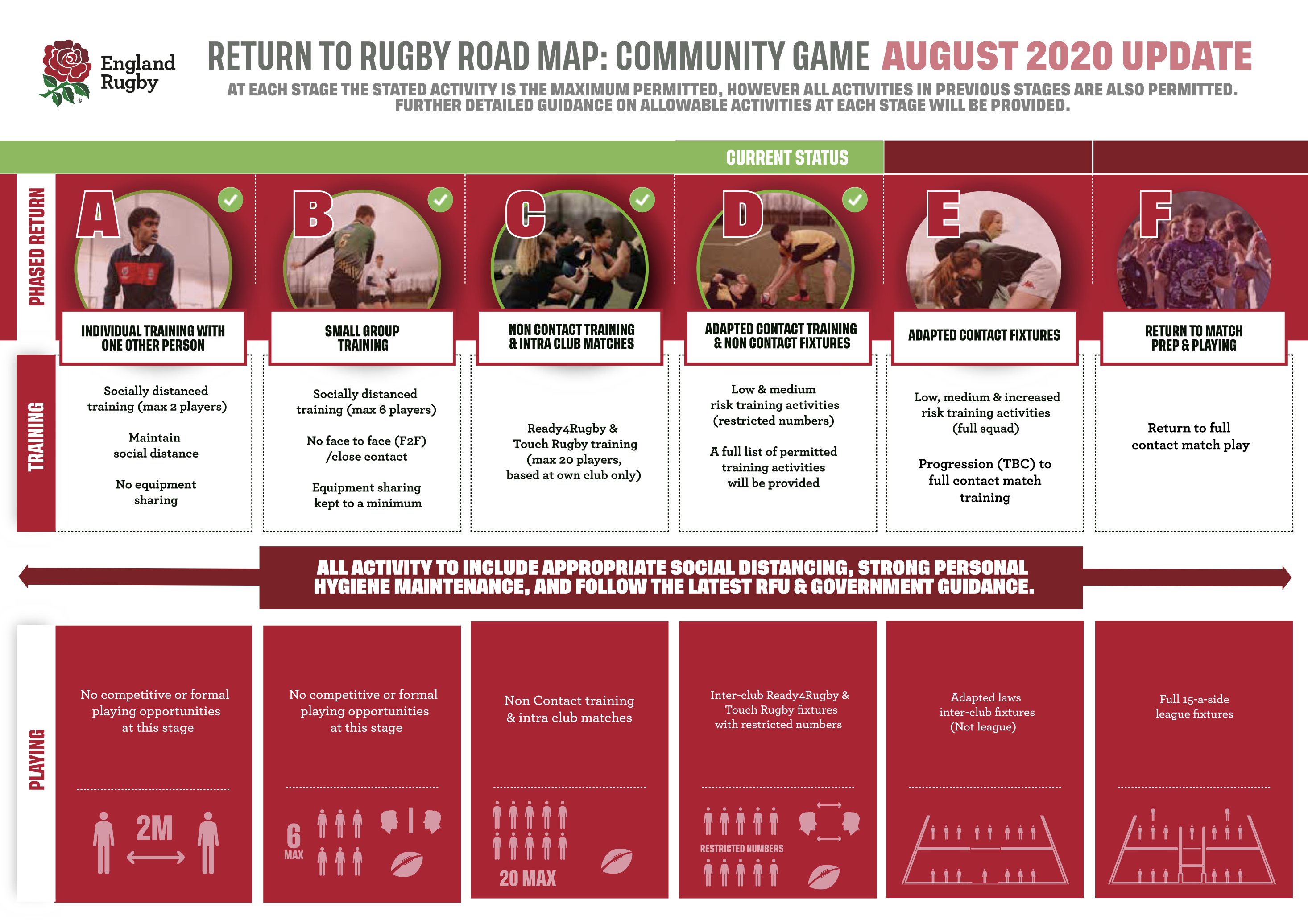 RFU announce limited contact training approved for Community Clubs
