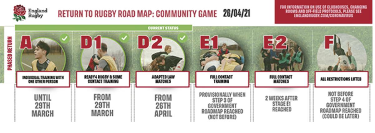 Community Game Update – 27th April 2021